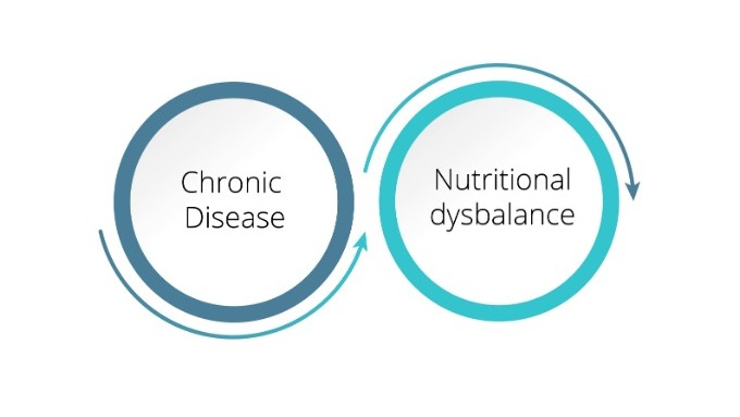 Chronic Disease & Nutritional dysbalance